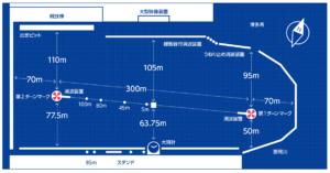 福岡競艇場のコース