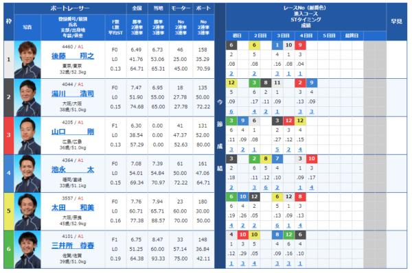 9月4日の多摩川11Rの出走表
