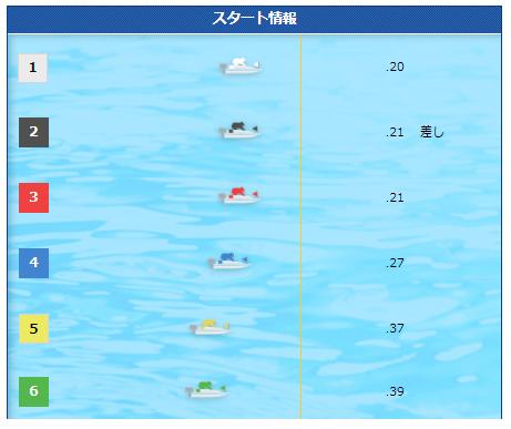 福岡競艇場の3月8日1レース