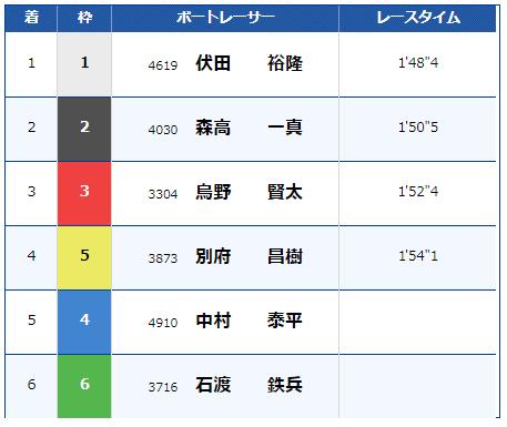 多摩川競艇1月6日10レースの結果