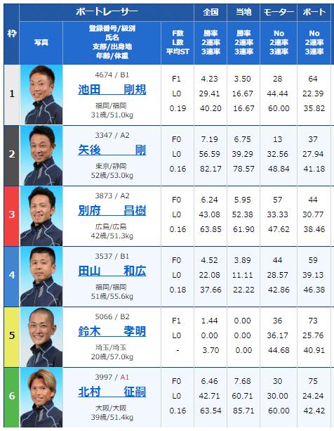 3月5日桐生競艇場3レース