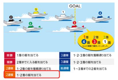 競艇の二連複