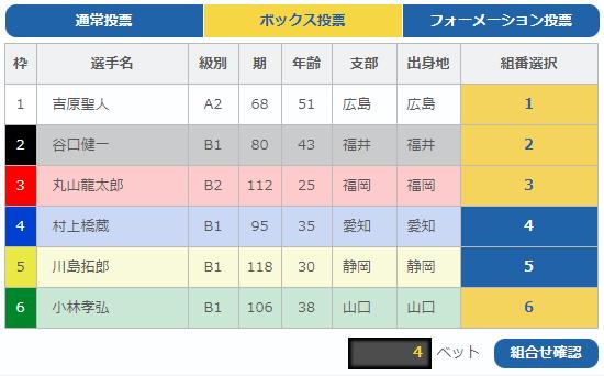 3月8日福岡競艇場1レース