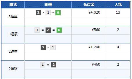 戸田競艇場3月7日6レース