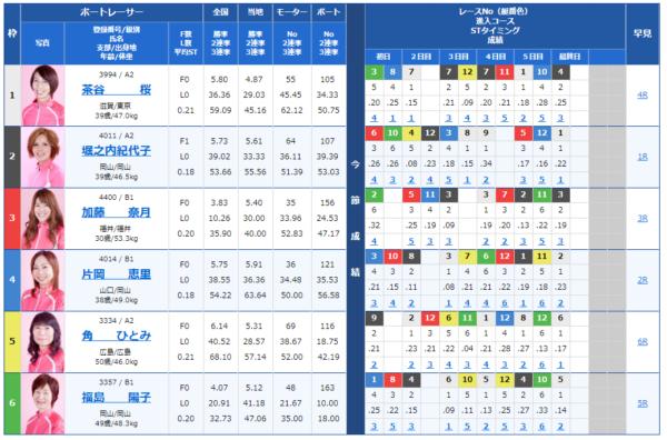福岡なでしこカップの10R