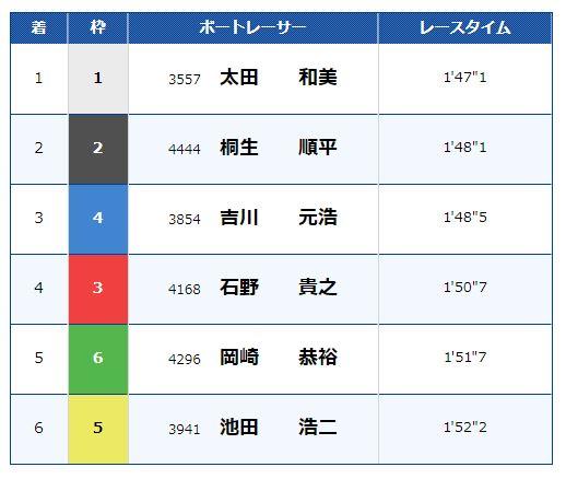 住之江11レースの結果