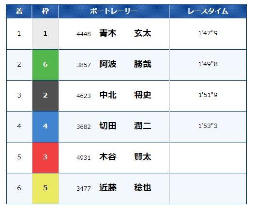 多摩川9レースの結果