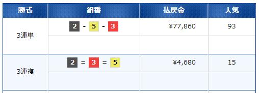 住之江8レースの結果