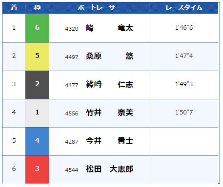 芦屋4レースの結果