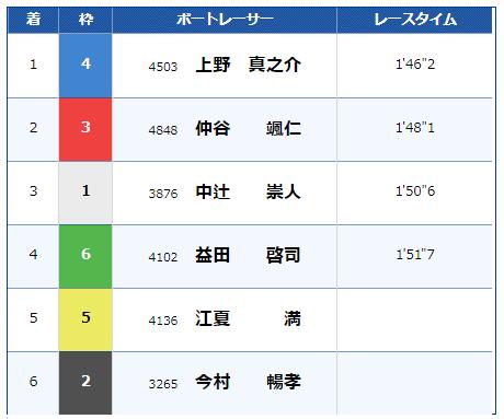 芦屋7レースの結果