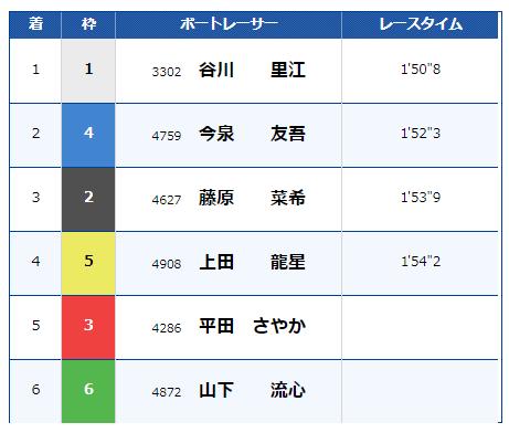 江戸川競艇2月13日の8レースの結果