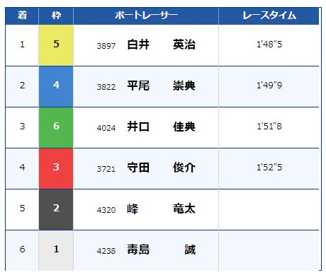 戸田競艇場の3月16日12レース
