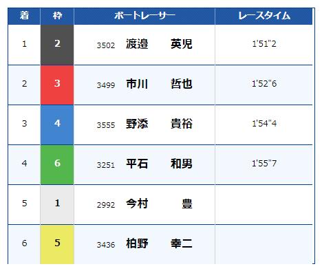 マスターズチャンピオンの2018年の結果