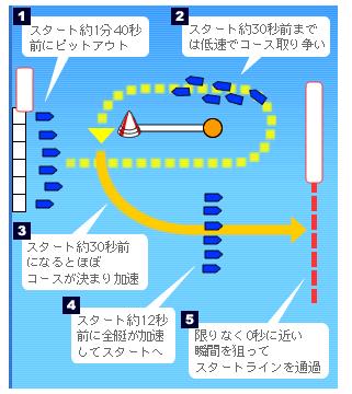 競艇のレースの流れ