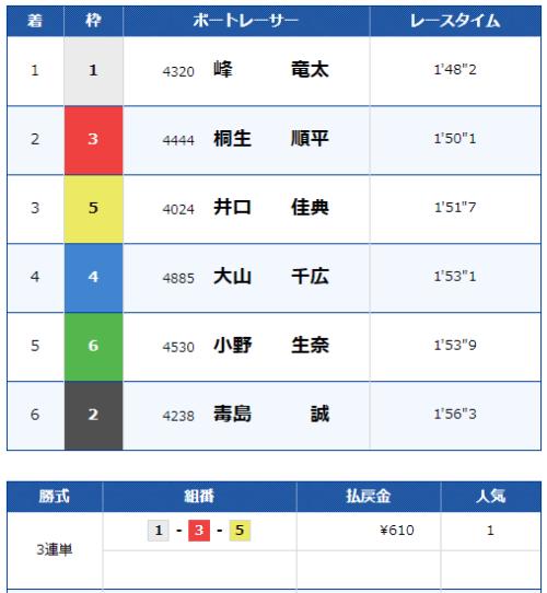 福岡競艇場の5月21日の12レースの結果