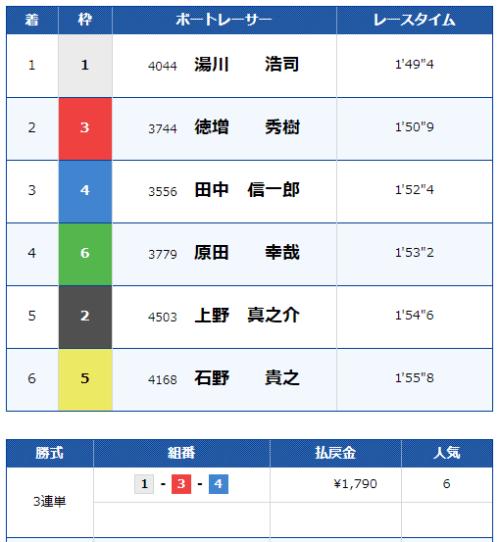 福岡競艇場の5月26日の第10レースの結果