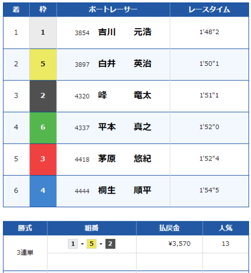 福岡競艇場の5月26日の第12レースの結果