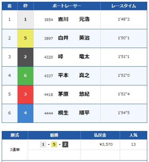 福岡競艇場の5月26日の12レース