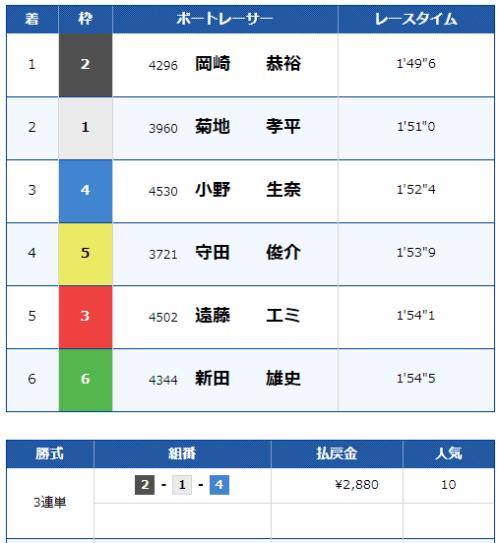 福岡競艇場の5月26日の第7レースの結果