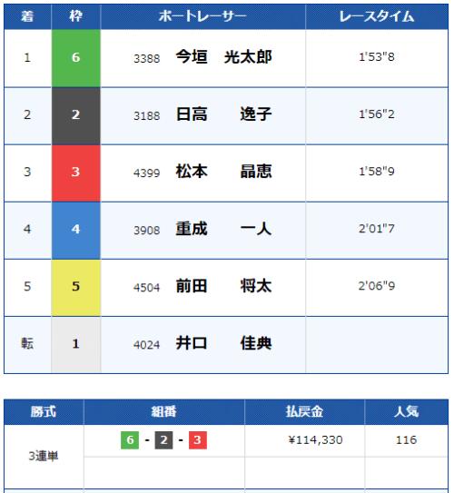 福岡競艇場の5月26日の第8レースの結果