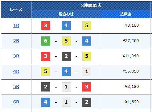 福岡競艇場の5月26日の前半のレース