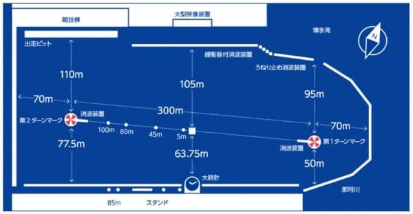 福岡競艇場の構造