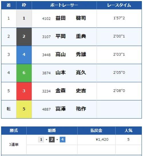 住之江競艇の5月16日の5レースの結果
