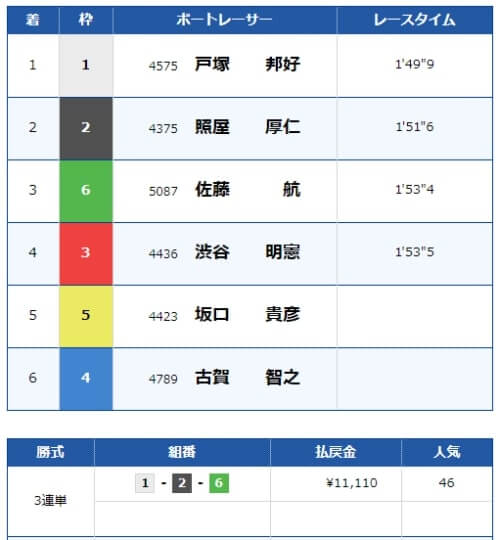戸田競艇の5月16日の1レースの結果