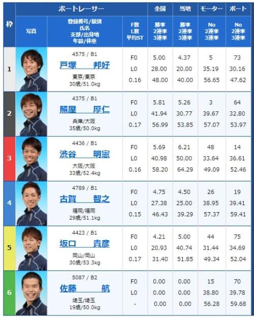 戸田競艇の5月16日の1レース