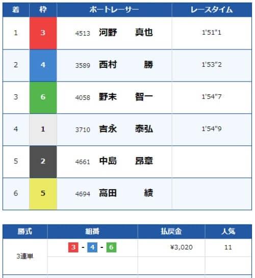 若松競艇の5月16日の4レースの結果