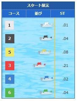桐生競艇場の6月16日の第11レース