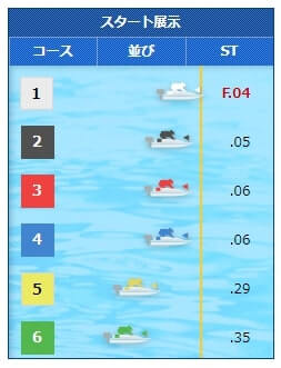 桐生競艇場の6月16日の第12レース