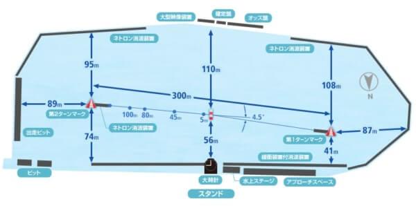 多摩川競艇場のコース