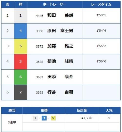 浜名湖競艇場の6月29日の第11レースの結果