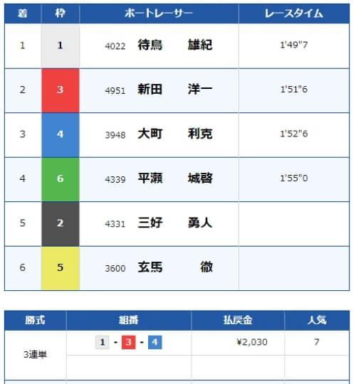 戸田競艇場の7月1日の第6レースの結果