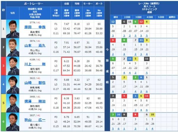 唐津競艇場の第1レース