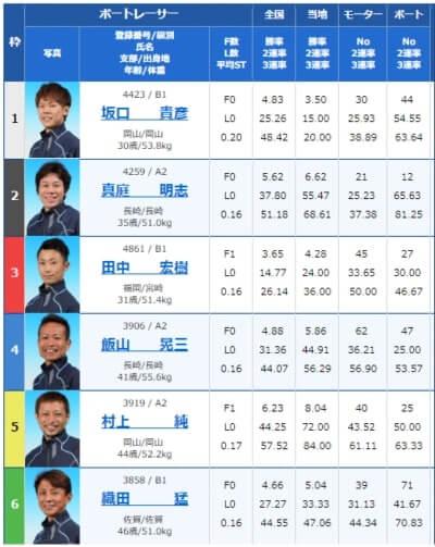 大村競艇場の8月21日の第2レース