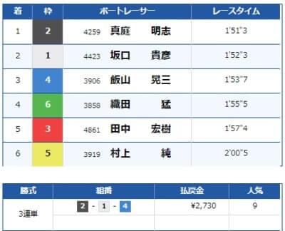大村競艇場の8月21日の第2レースの結果