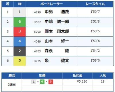 大村競艇場の8月21日の第3レースの結果