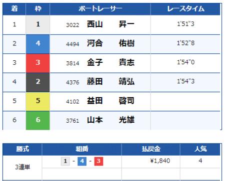 浜名湖競艇場の9月4日の第4レースの結果