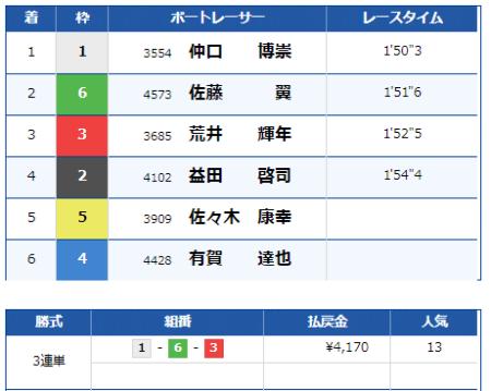 浜名湖競艇場の9月4日の第8レースの結果
