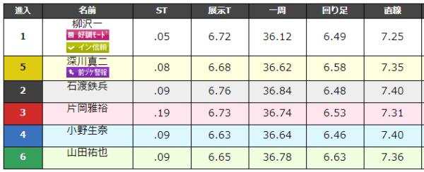 大村競艇場の9月1日の第1レースのデータ