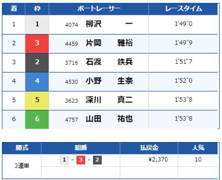 大村競艇場の9月1日の第1レースの結果