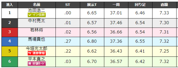 大村競艇場の9月1日の第10レースのデータ