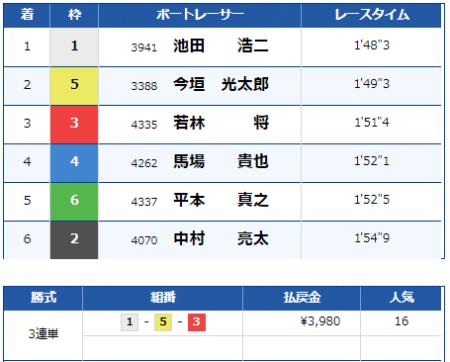 大村競艇場の9月1日の第10レースの結果