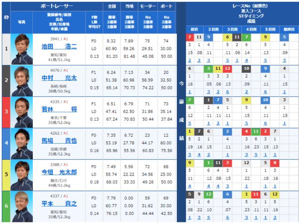 大村競艇場の9月1日の第10レースの出走表