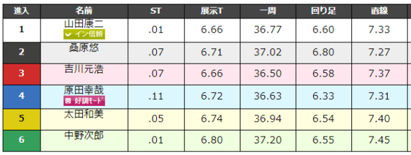 大村競艇場の9月1日の第11レースのデータ