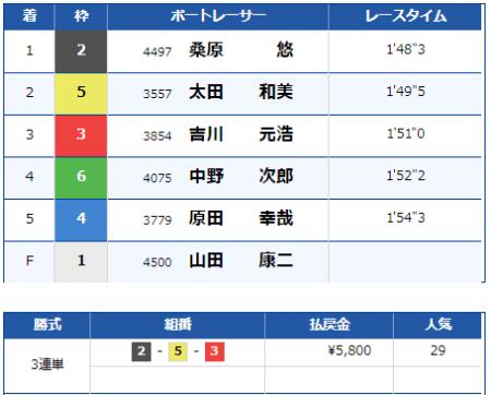 大村競艇場の9月1日の第11レースの結果