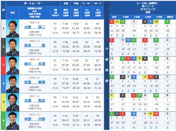 大村競艇場の9月1日の第11レースの出走表