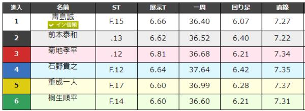 大村競艇場の9月1日の第12レースのデータ